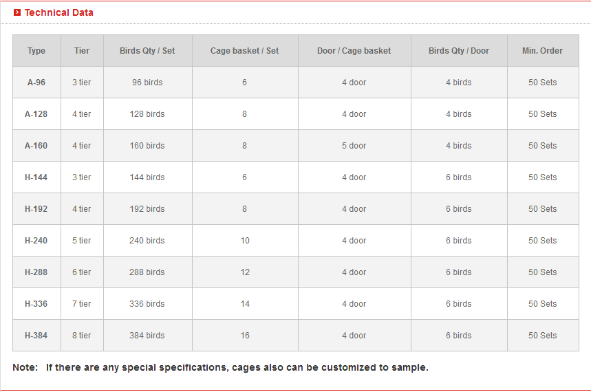 detailed specifications of battery layer cage can meet your poultry farming requirements.